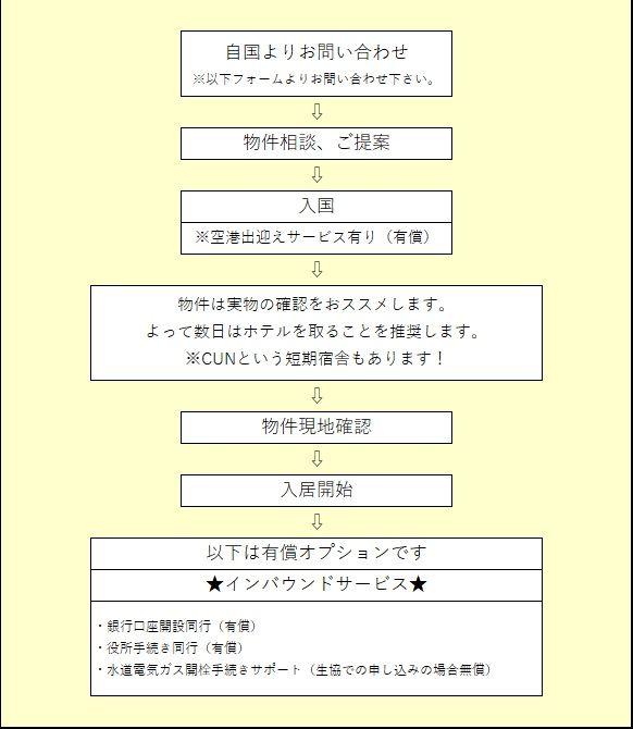 フロー日本語